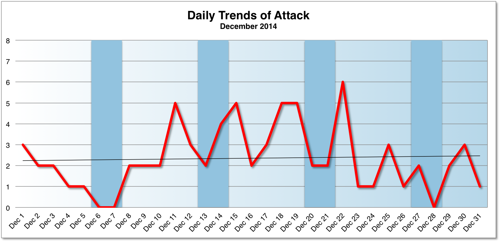 daily statistics