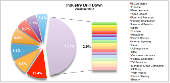 Industry Drill Down Dec 2014