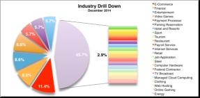 Industry Drill Down Dec 2014