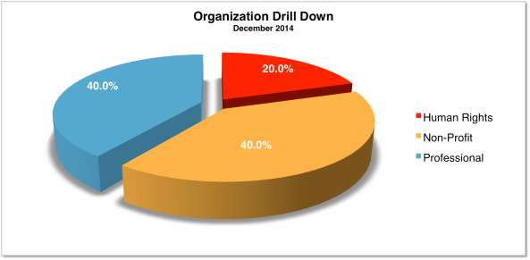 Org Drill Down Dec 2014