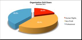 Org Drill Down Dec 2014