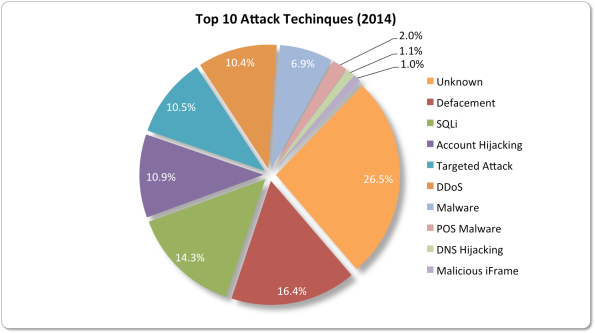 Yearly Attack Techniques
