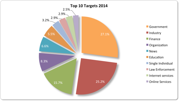 Yearly Targets