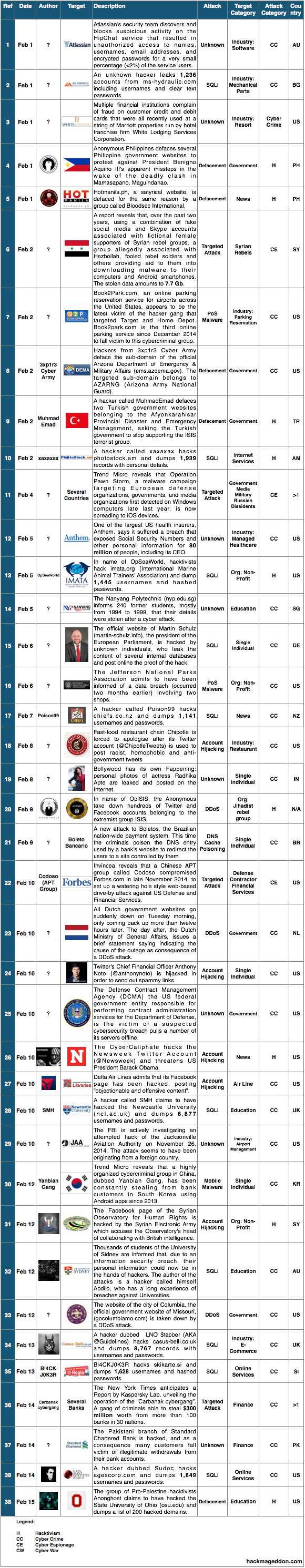 1-15 Feb 2015 Cyber Attacks Timeline