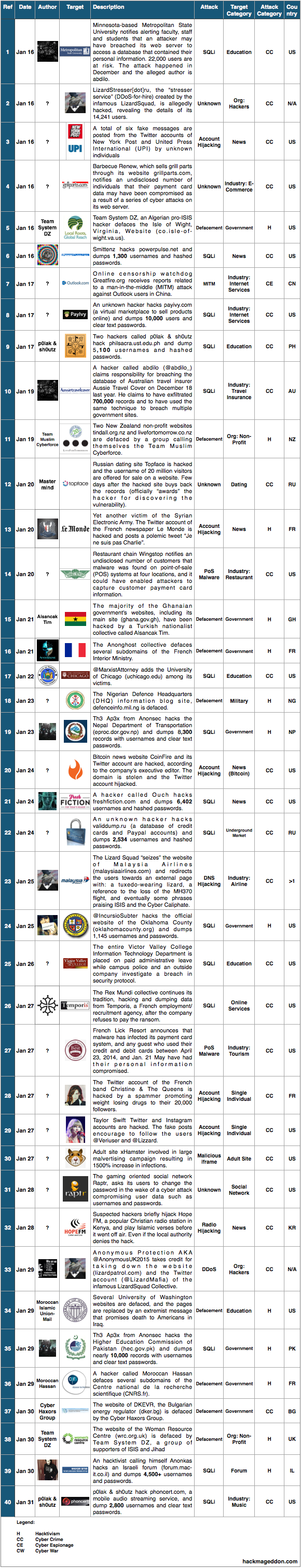 16-31 Jan 2015 Cyber Attacks Timeline