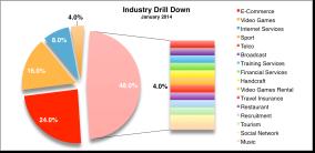 Ind Drill Down Jan 2015