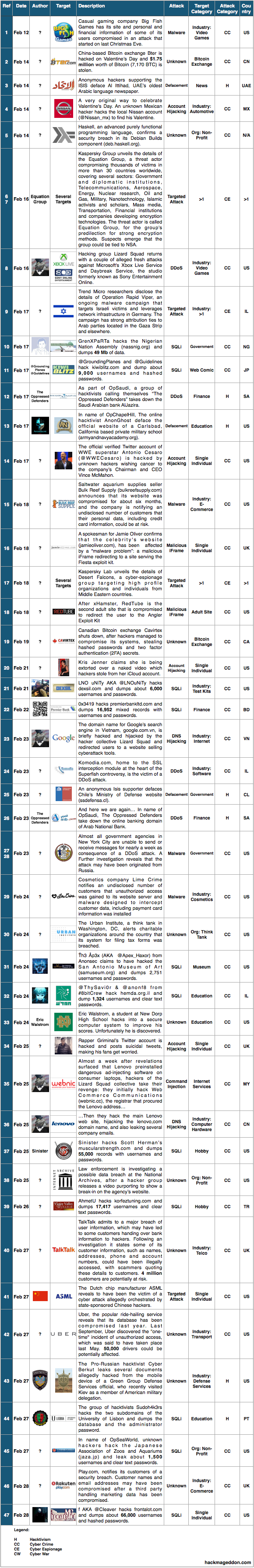 16-28 Feb 2015 Cyber Attacks Timelines