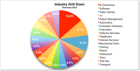 Industry Drill Down Feb 2015