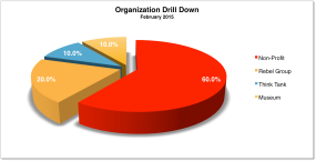 Organization Drill Down Feb 2015