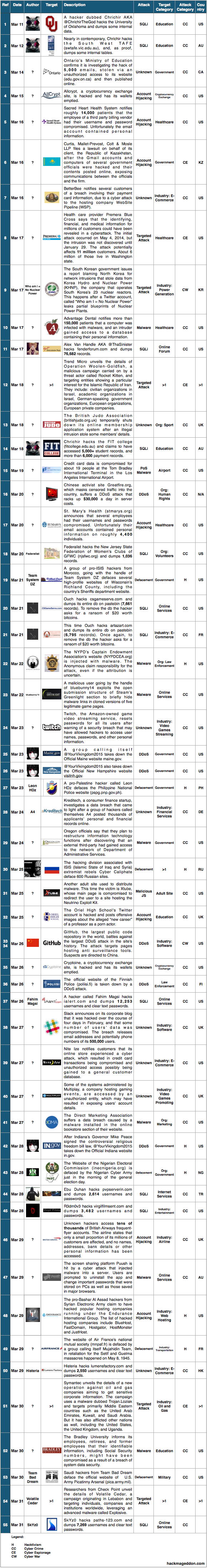 16-31 Mar 2015 Cyber Attacks Timelines