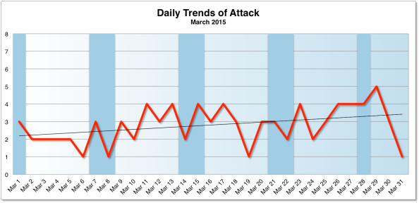 Daily Trend March 2015
