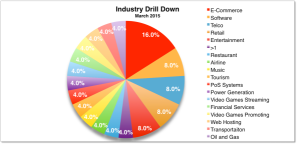 Industry March 2015