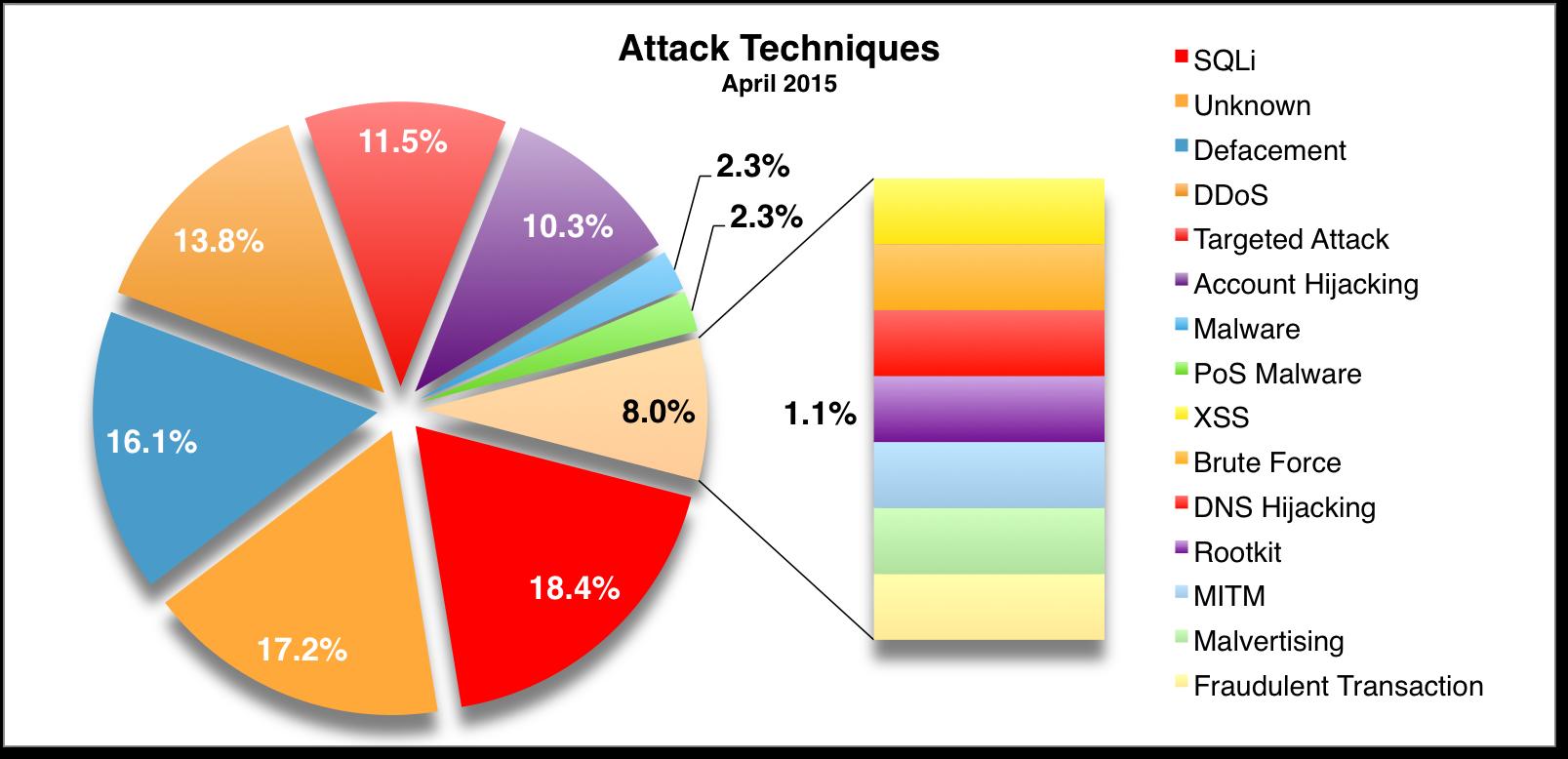 Attack Techniques Apr 2015