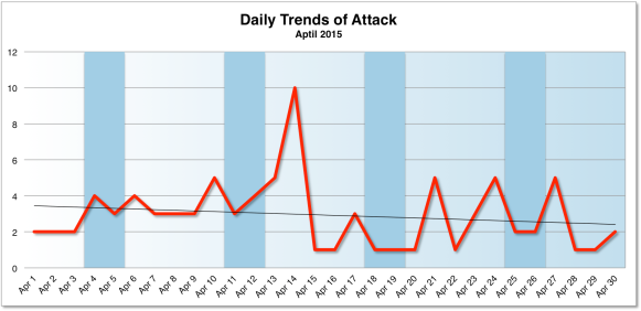 Daily Trend of Attacks Apr 2015