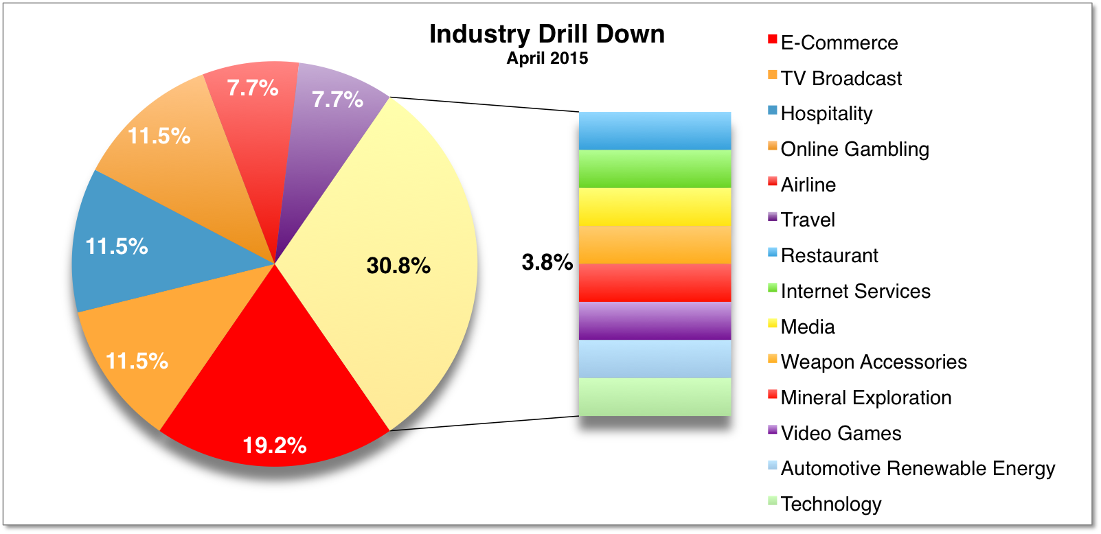 Industry Drill Down April 2015