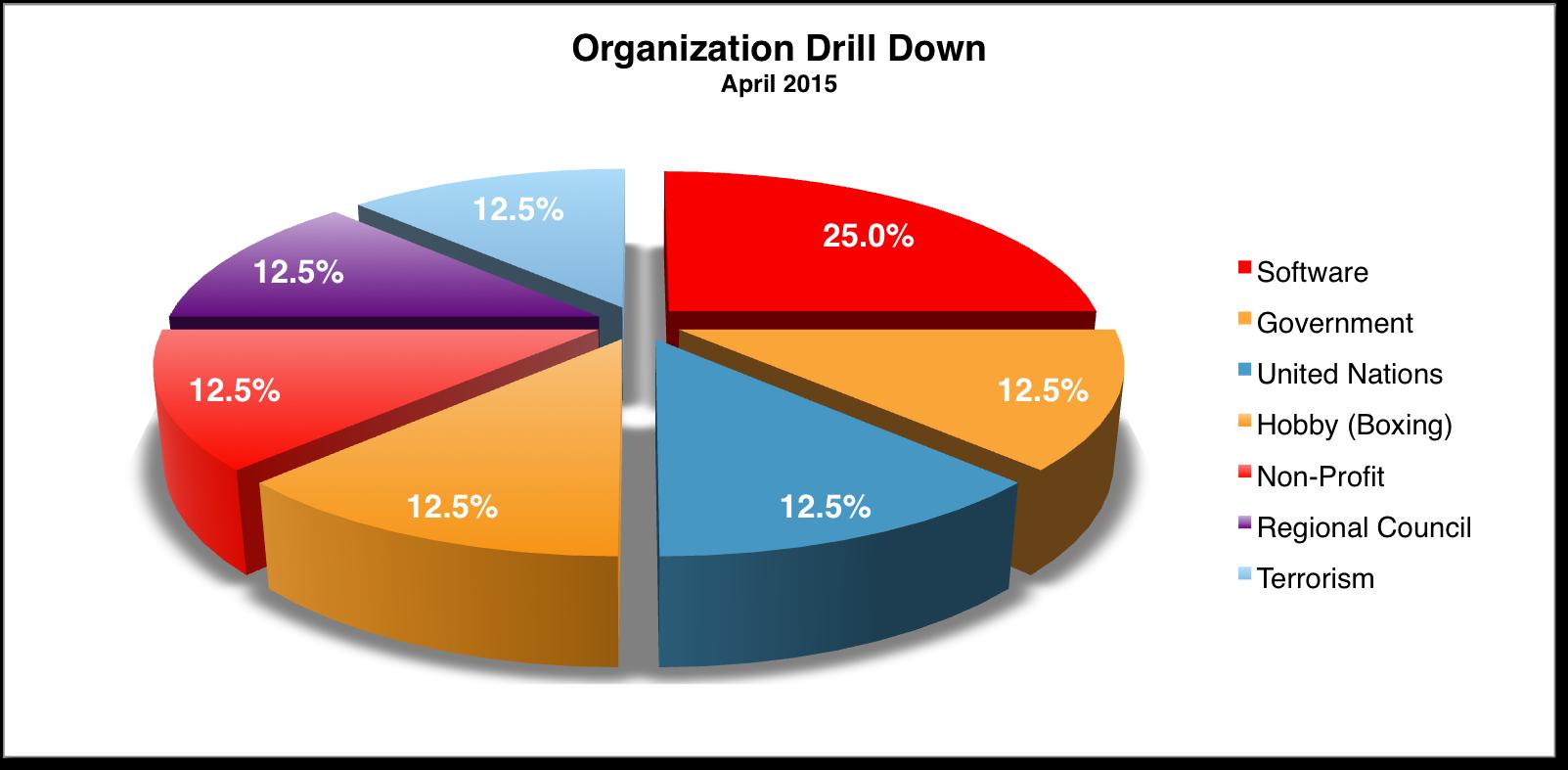 Org Drill Down April 2015