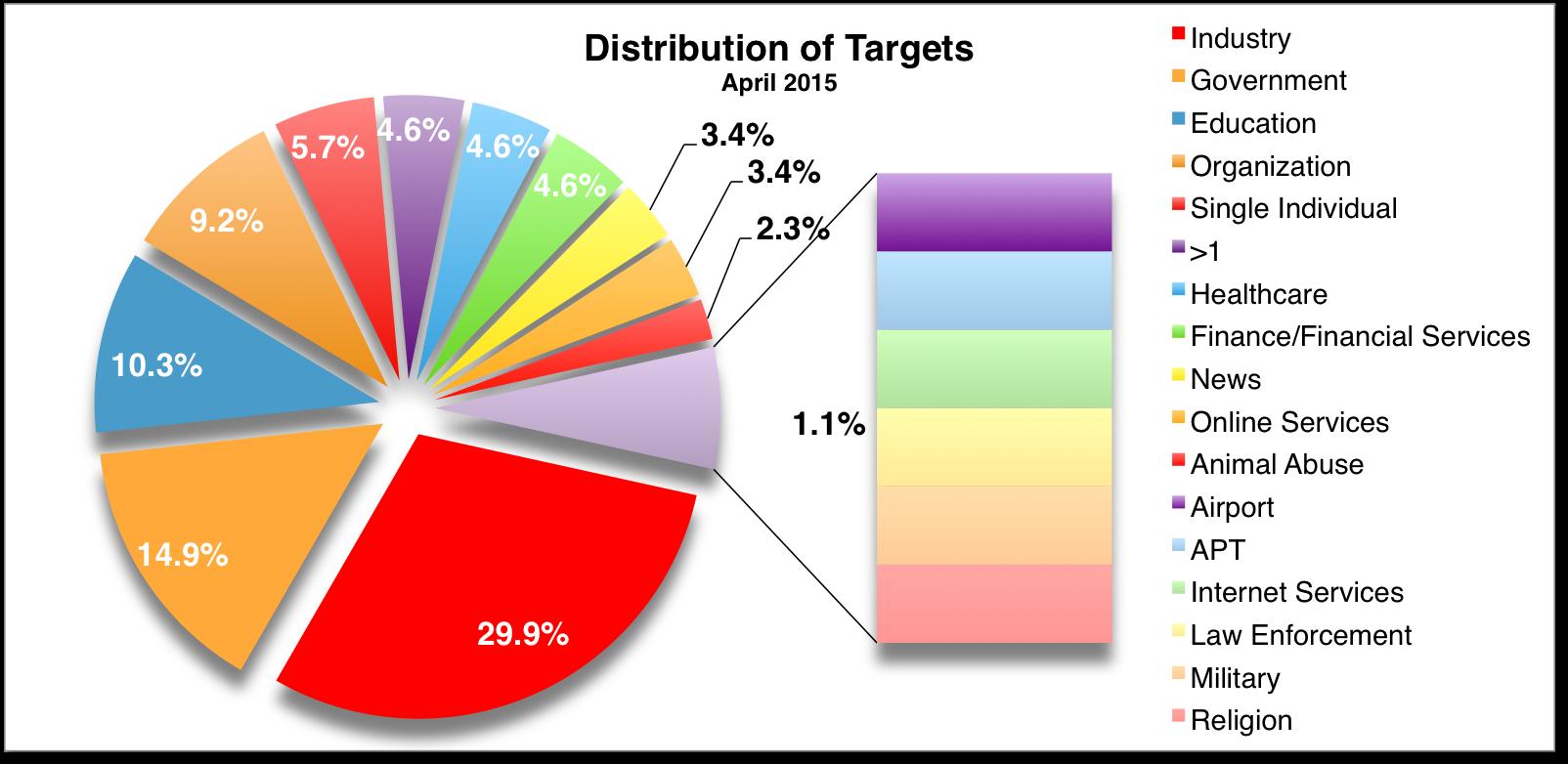 Targets Apr 2015